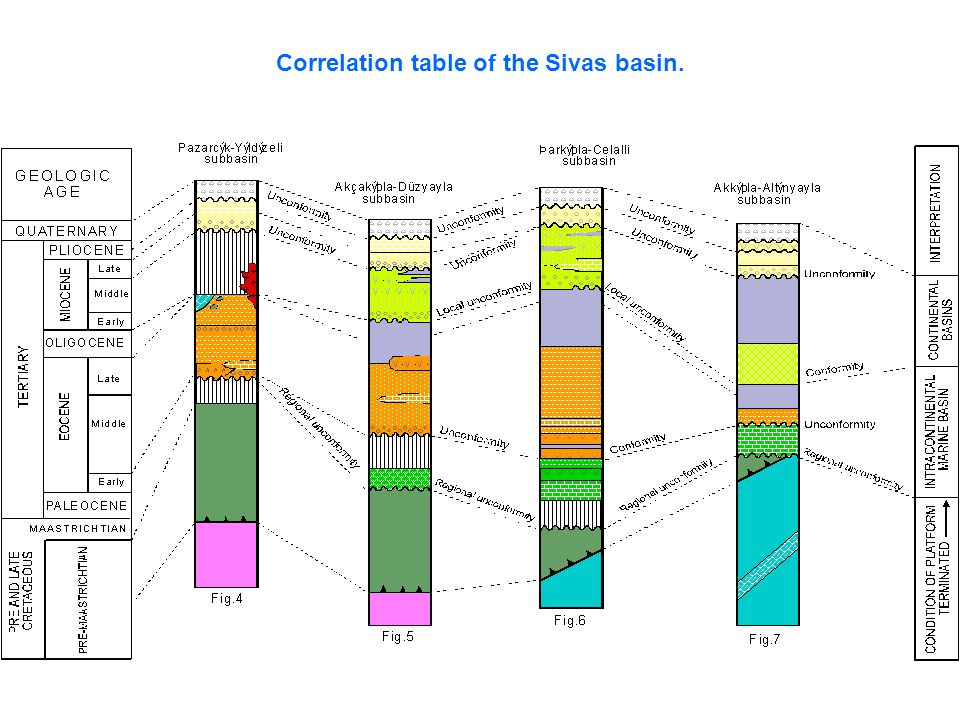 Correlation table of the Sivas basin.