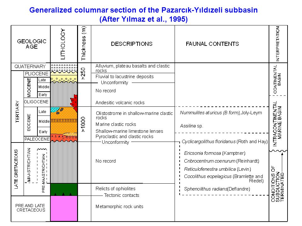 Generalized columnar section of the Pazarcık-Yıldızeli subbasin (After Yılmaz et al., 1995)