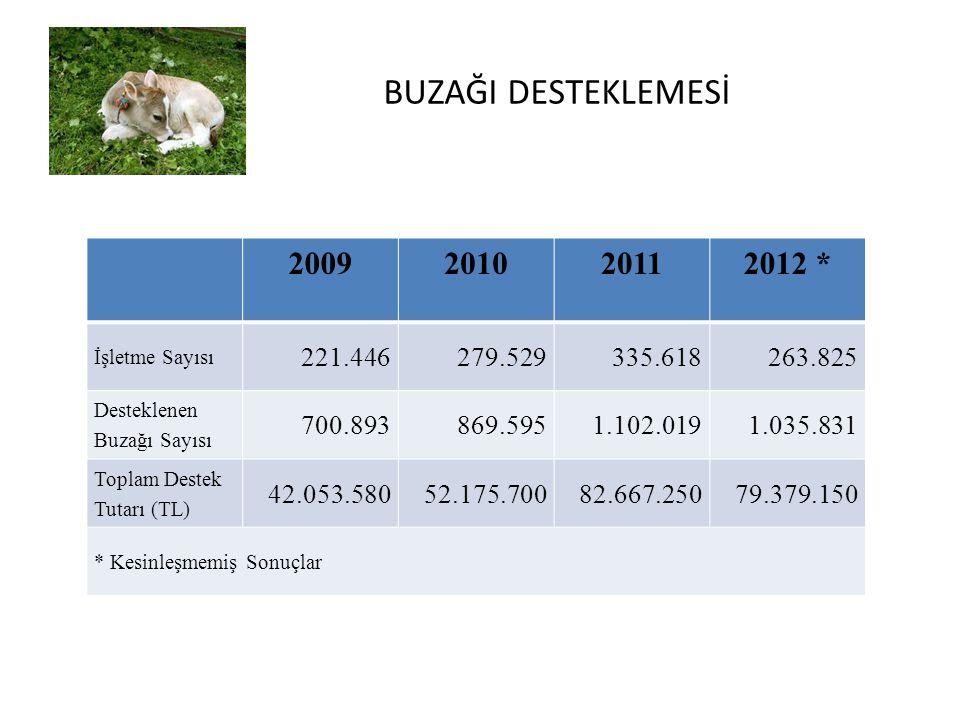 BUZAĞI DESTEKLEMESİ 2009. 2010. 2011. 2012 * İşletme Sayısı. 221.446. 279.529. 335.618. 263.825.