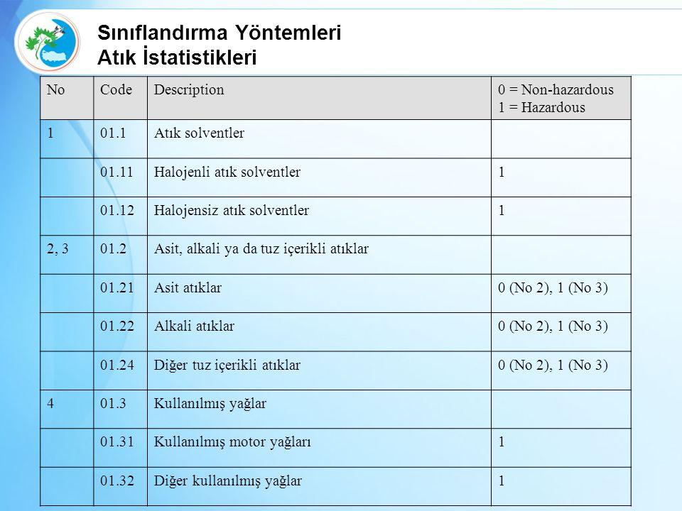 Sınıflandırma Yöntemleri Atık İstatistikleri
