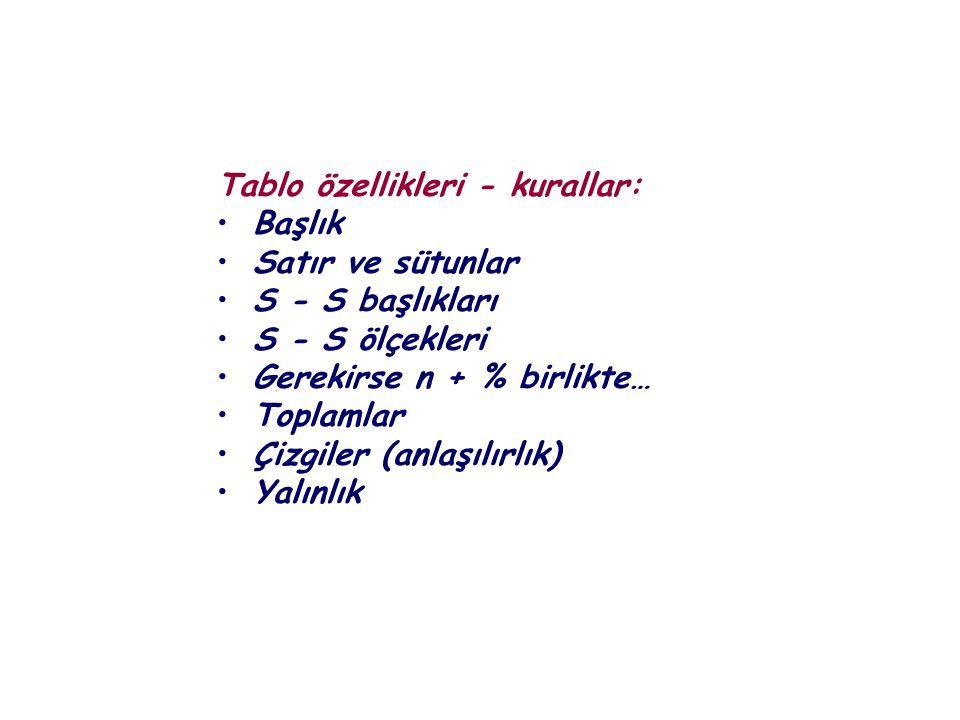 Tablo özellikleri - kurallar: