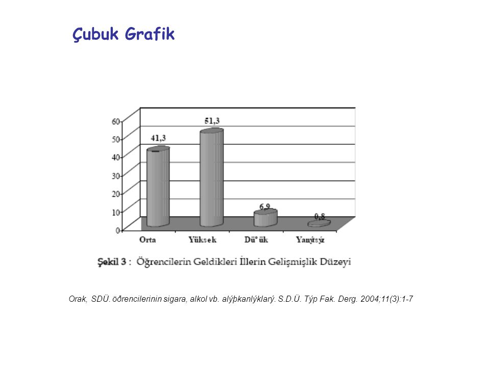 Çubuk Grafik Orak, SDÜ. öðrencilerinin sigara, alkol vb.