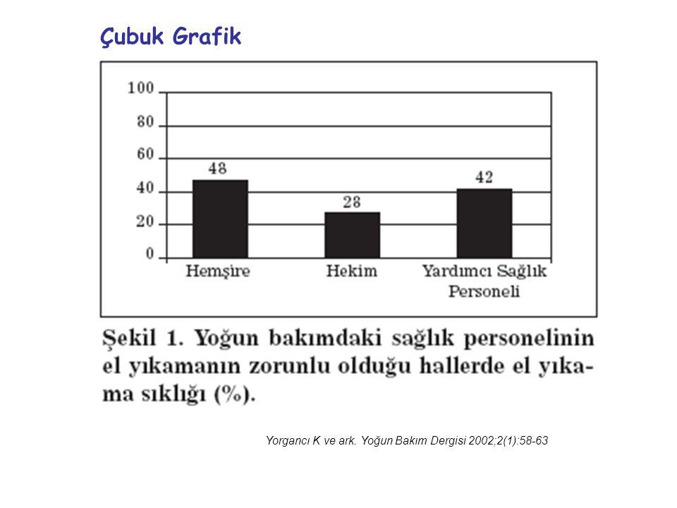 Çubuk Grafik Yorgancı K ve ark. Yoğun Bakım Dergisi 2002;2(1):58-63