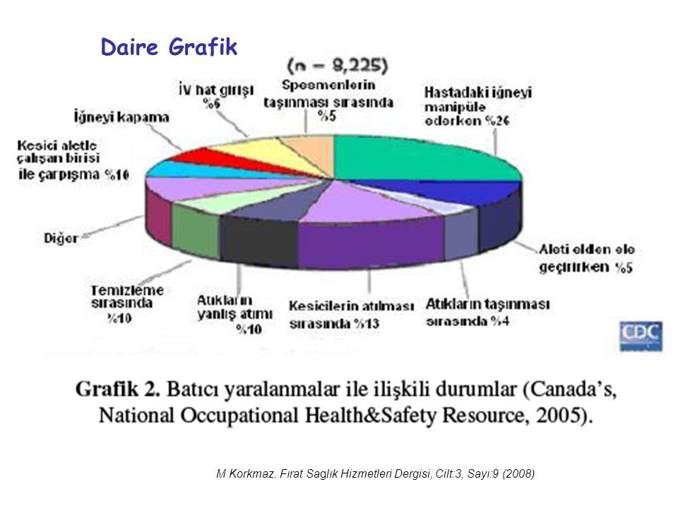 Daire Grafik M Korkmaz. Fırat Saglık Hizmetleri Dergisi, Cilt:3, Sayı:9 (2008)