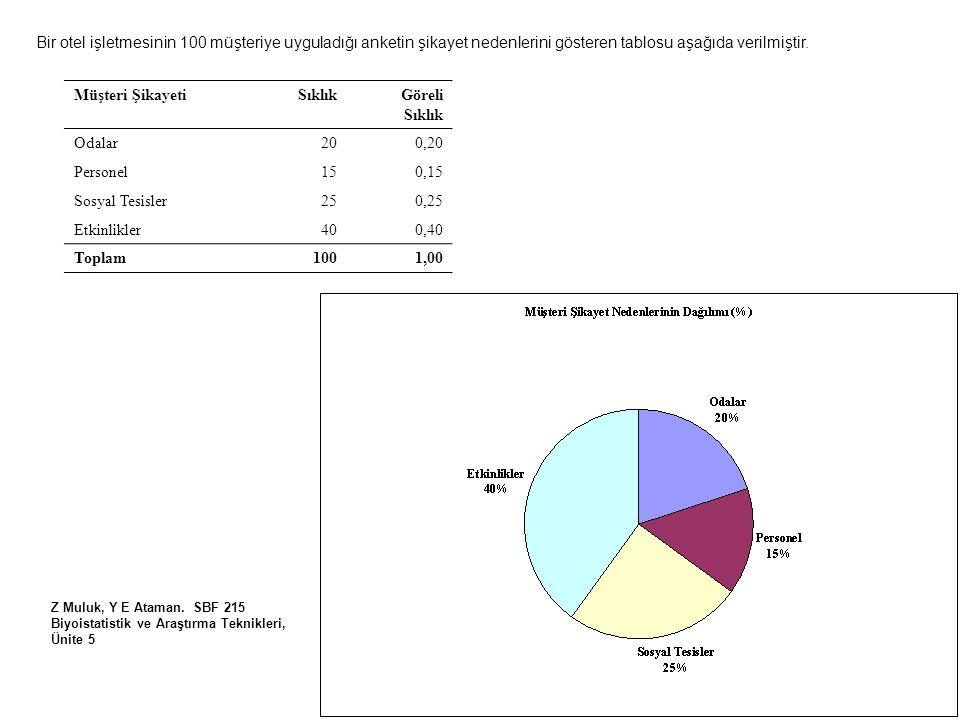 Bir otel işletmesinin 100 müşteriye uyguladığı anketin şikayet nedenlerini gösteren tablosu aşağıda verilmiştir.