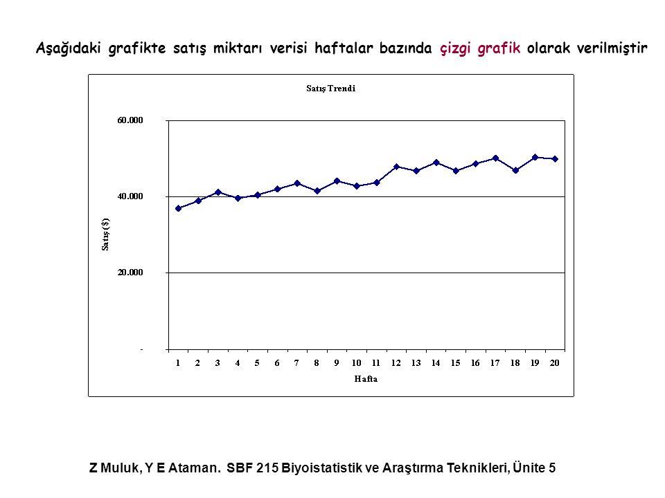 Aşağıdaki grafikte satış miktarı verisi haftalar bazında çizgi grafik olarak verilmiştir