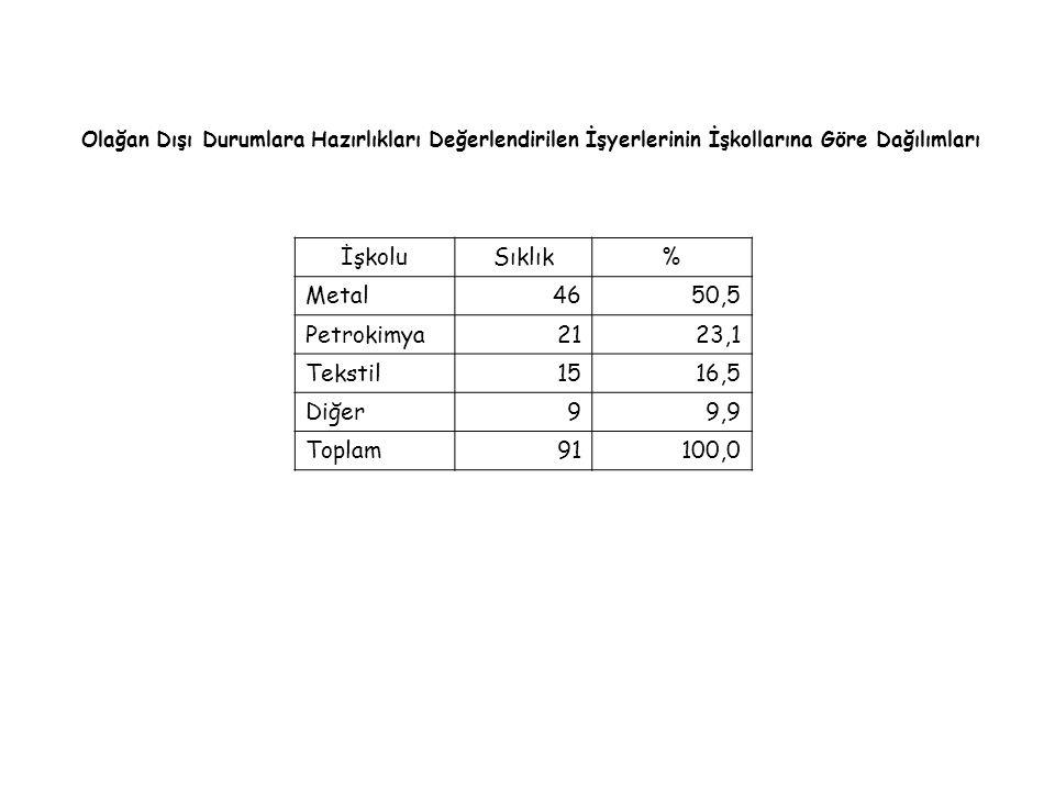 İşkolu Sıklık % Metal 46 50,5 Petrokimya 21 23,1 Tekstil 15 16,5 Diğer