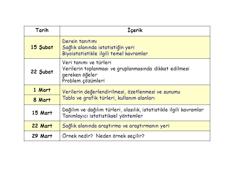 Tarih İçerik. 15 Şubat. Dersin tanıtımı. Sağlık alanında istatistiğin yeri. Biyoistatistikle ilgili temel kavramlar.