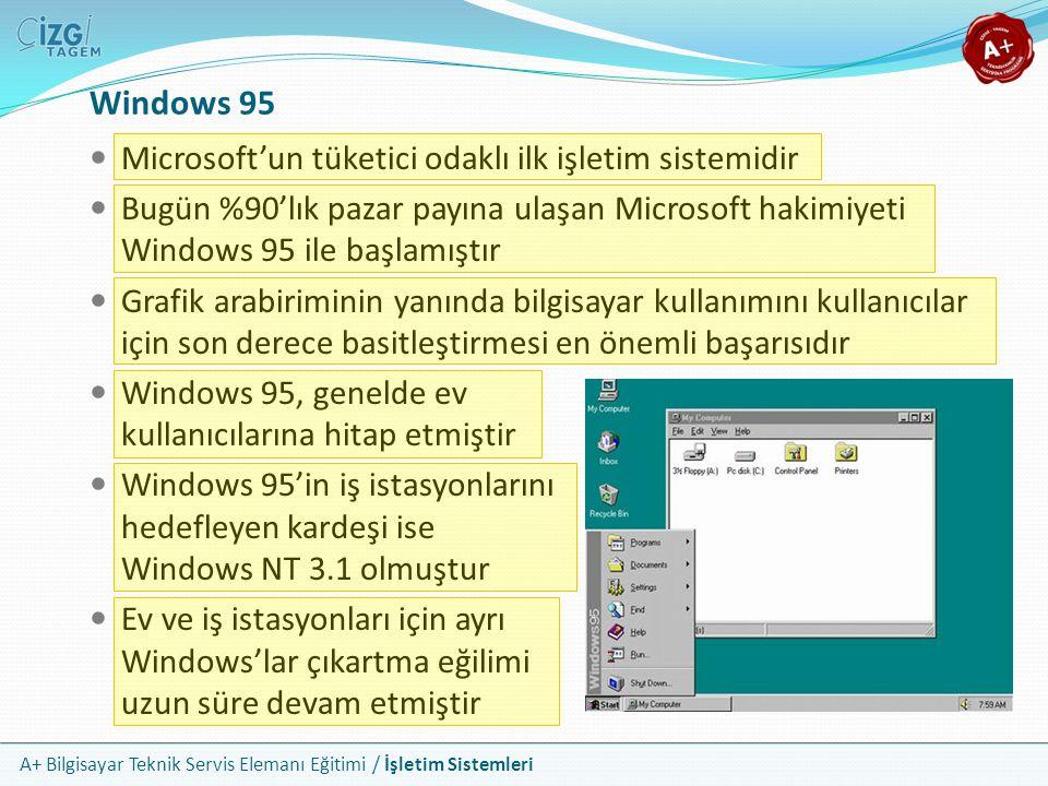 Windows 95 Microsoft'un tüketici odaklı ilk işletim sistemidir