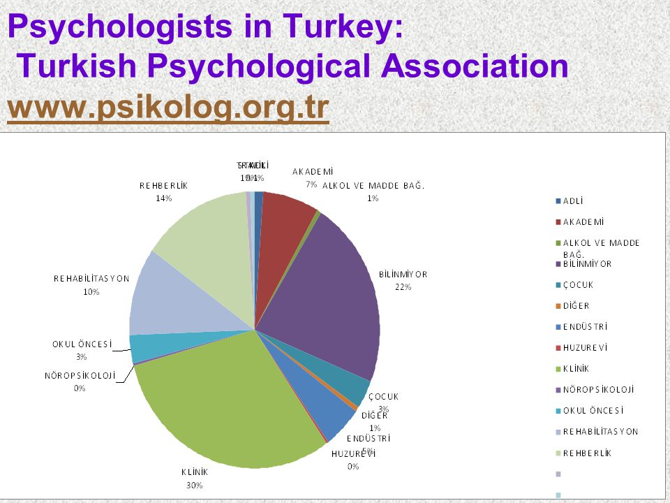 Psychologists in Turkey: Turkish Psychological Association www