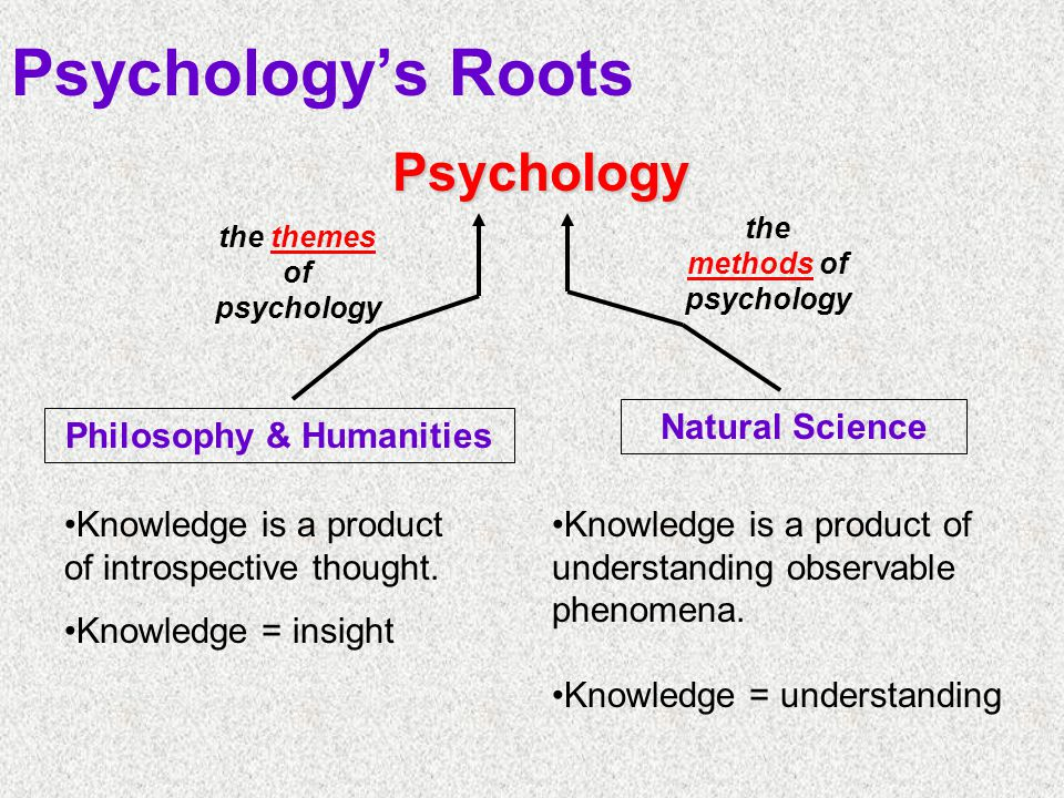 Psychology's Roots Psychology Natural Science Philosophy & Humanities