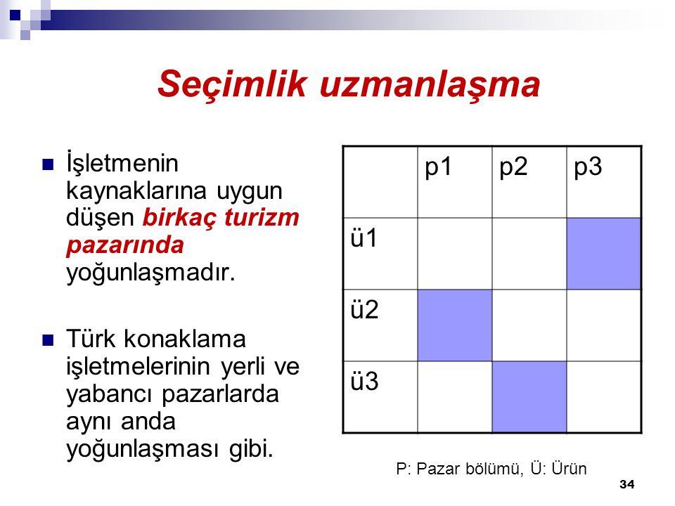 Seçimlik uzmanlaşma Seçimlik uzmanlaşma p1 p2 p3 ü1 ü2 ü3