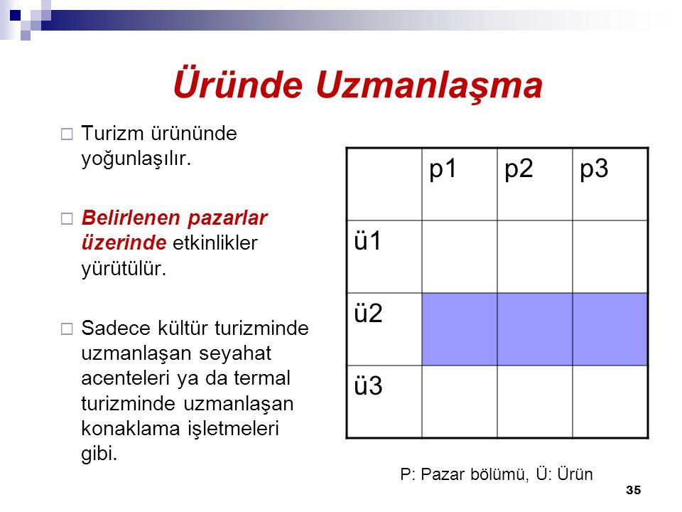 Üründe Uzmanlaşma Üründe uzmanlaşma p1 p2 p3 ü1 ü2 ü3