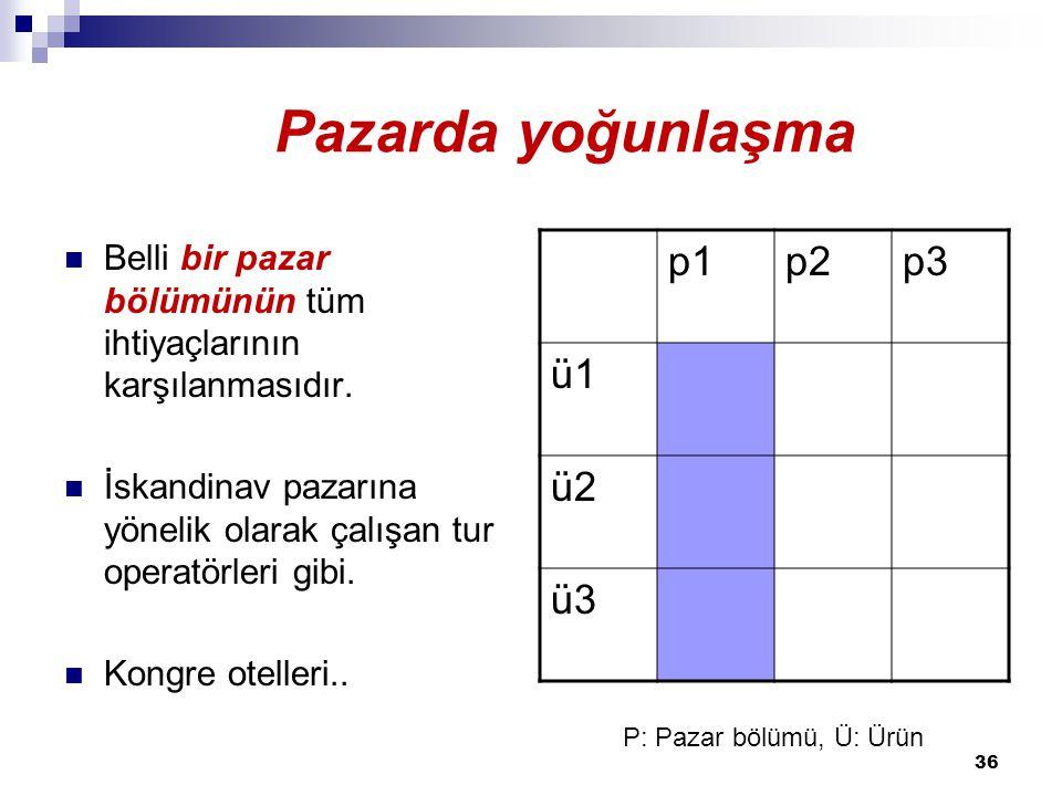 Pazarda yoğunlaşma Pazarda yoğunlaşma p1 p2 p3 ü1 ü2 ü3