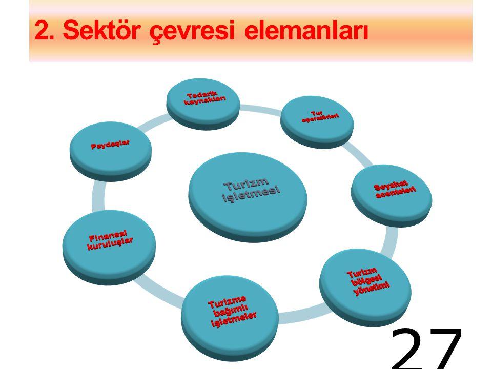 2. Sektör çevresi elemanları