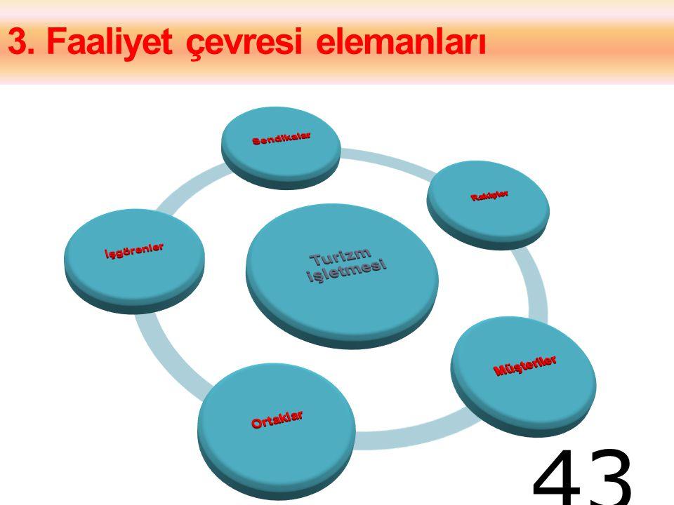 3. Faaliyet çevresi elemanları