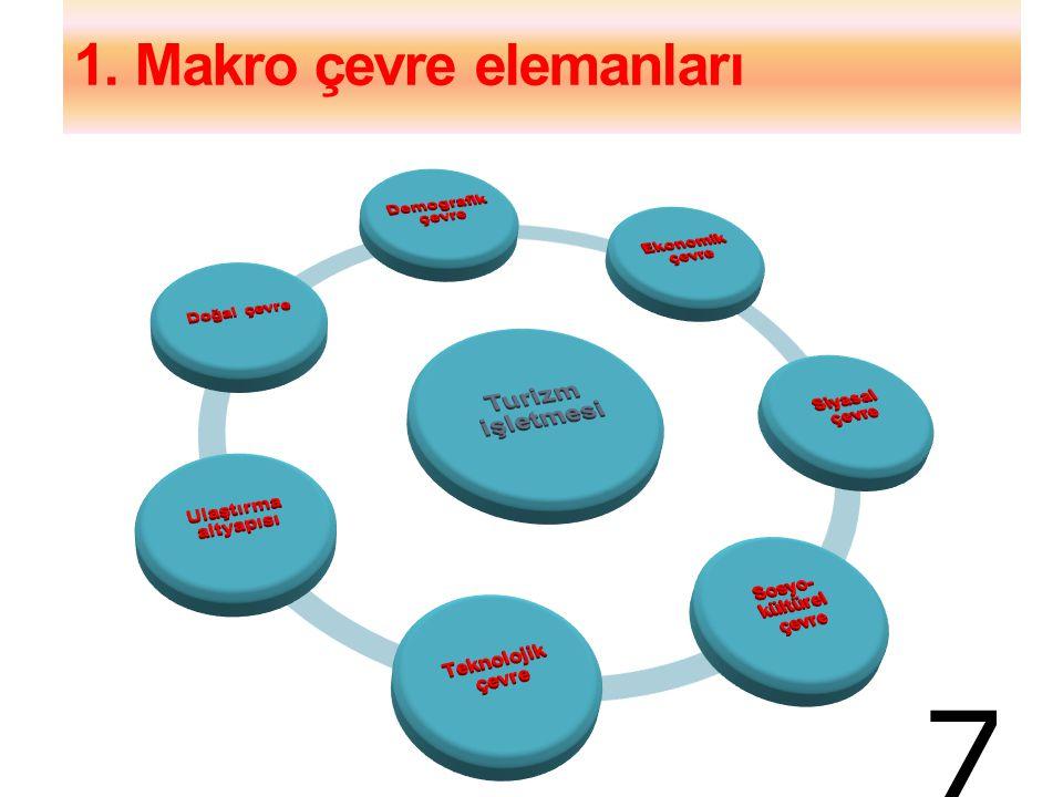 1. Makro çevre elemanları
