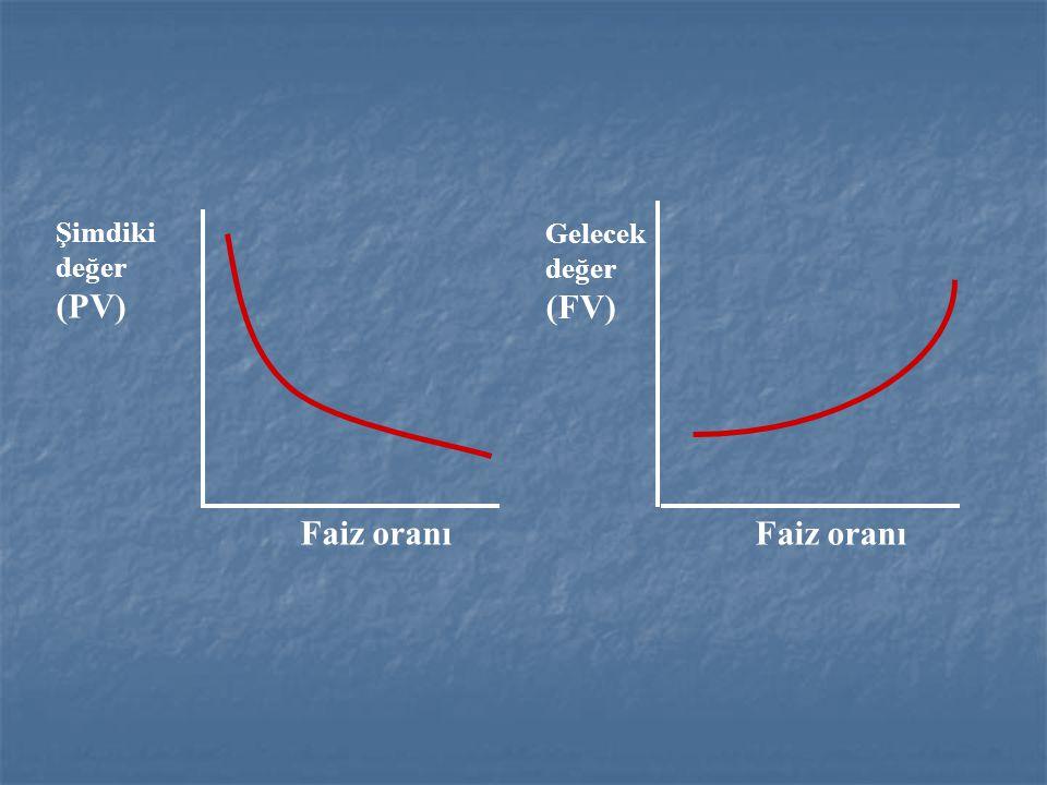 Gelecek değer (FV) Faiz oranı Şimdiki değer (PV) Faiz oranı