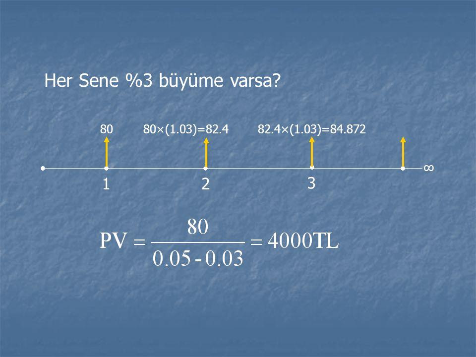 Her Sene %3 büyüme varsa 1 2 3 80 80×(1.03)=82.4 82.4×(1.03)=84.872 