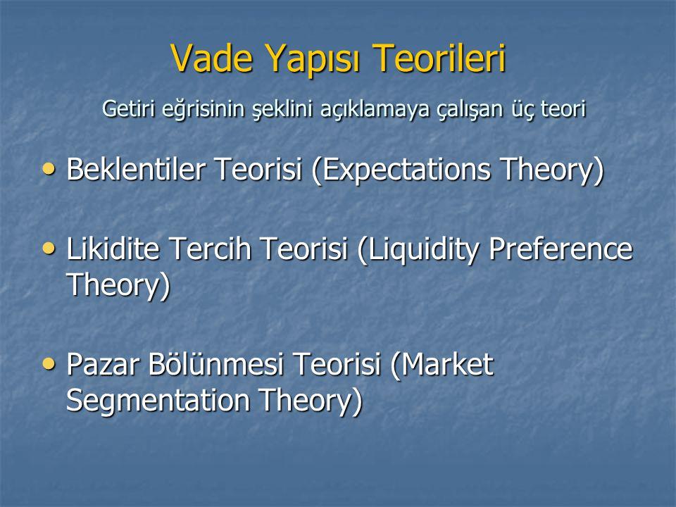 Vade Yapısı Teorileri Getiri eğrisinin şeklini açıklamaya çalışan üç teori