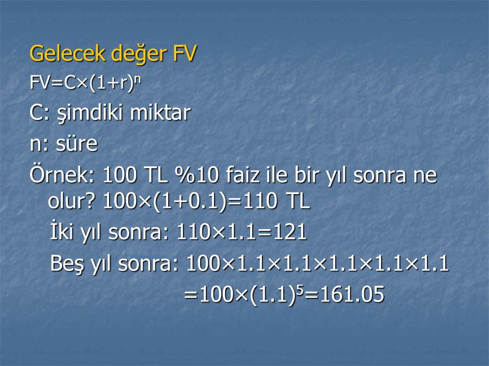 Örnek: 100 TL %10 faiz ile bir yıl sonra ne olur 100×(1+0.1)=110 TL