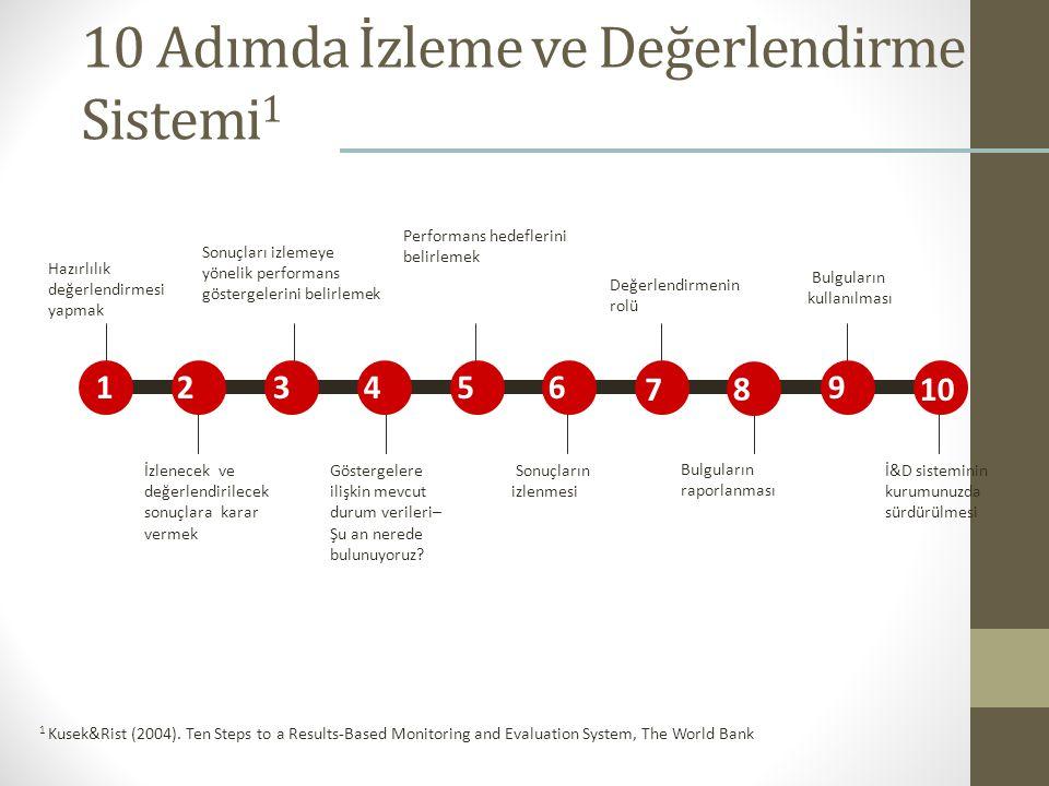 10 Adımda İzleme ve Değerlendirme Sistemi1