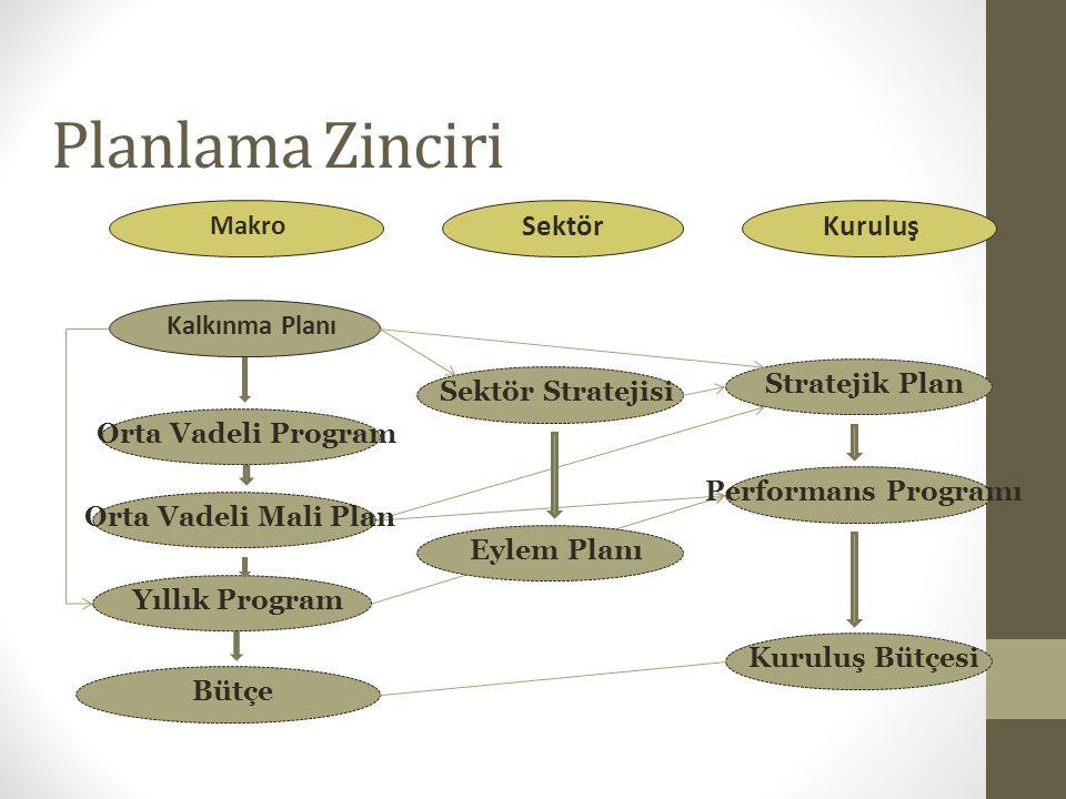 Planlama Zinciri Sektör Kuruluş Makro Kalkınma Planı Stratejik Plan