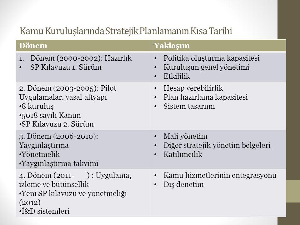 Kamu Kuruluşlarında Stratejik Planlamanın Kısa Tarihi