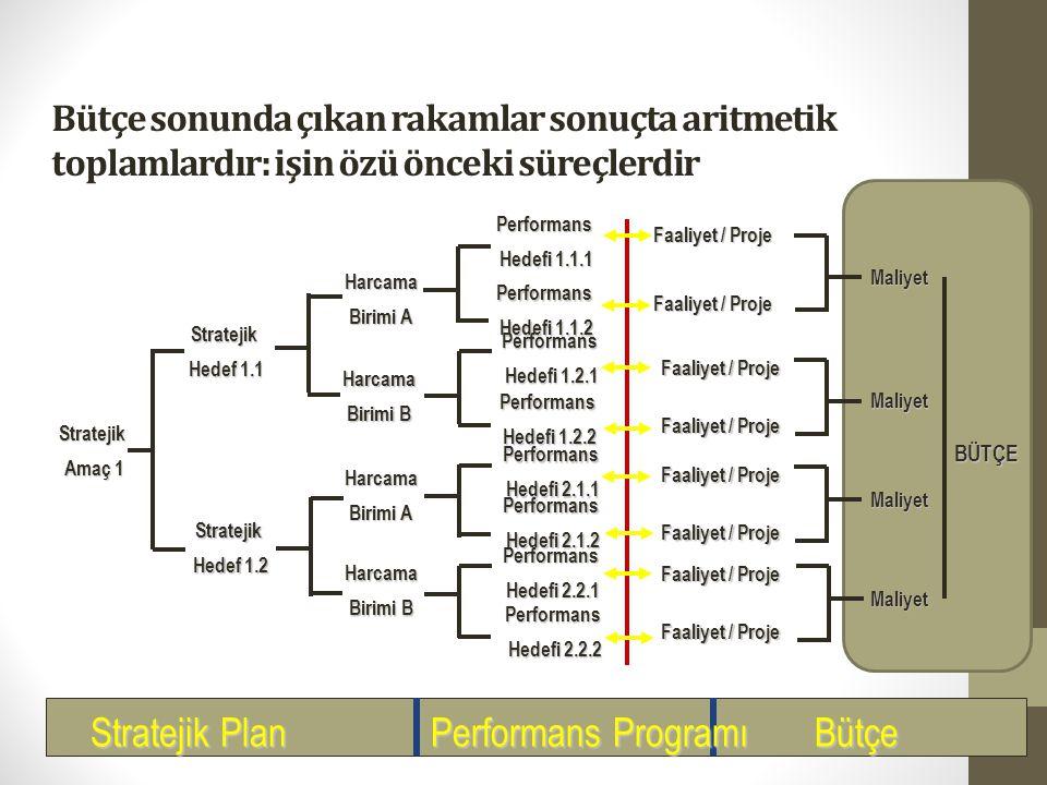 Stratejik Plan Performans Programı Bütçe