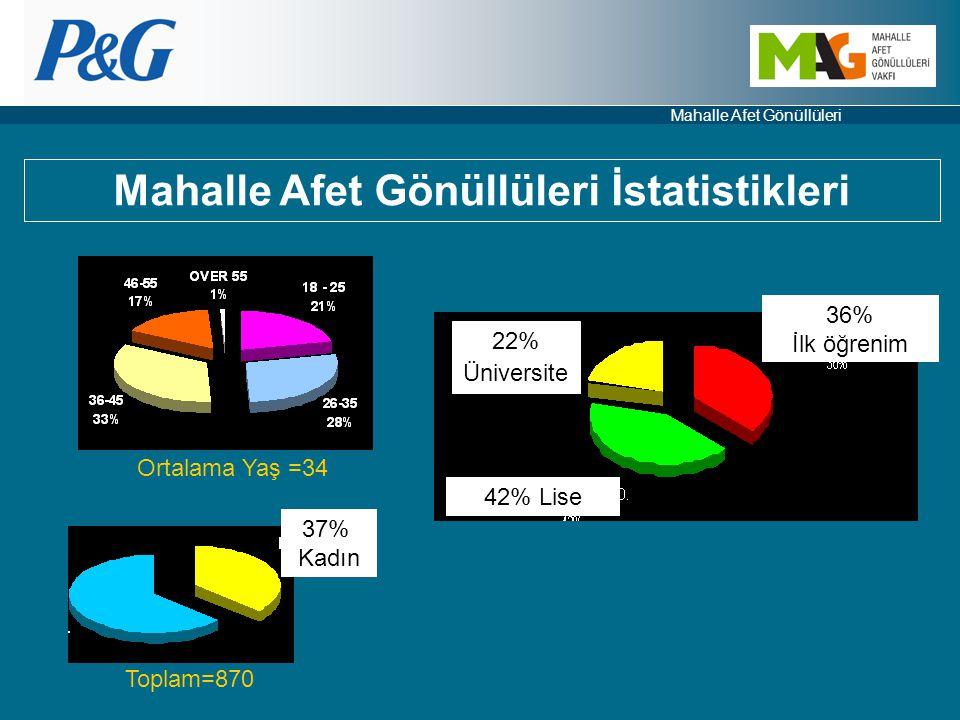 Mahalle Afet Gönüllüleri İstatistikleri