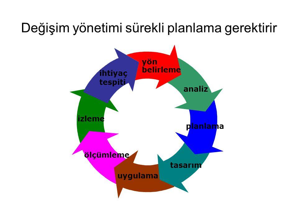 Değişim yönetimi sürekli planlama gerektirir