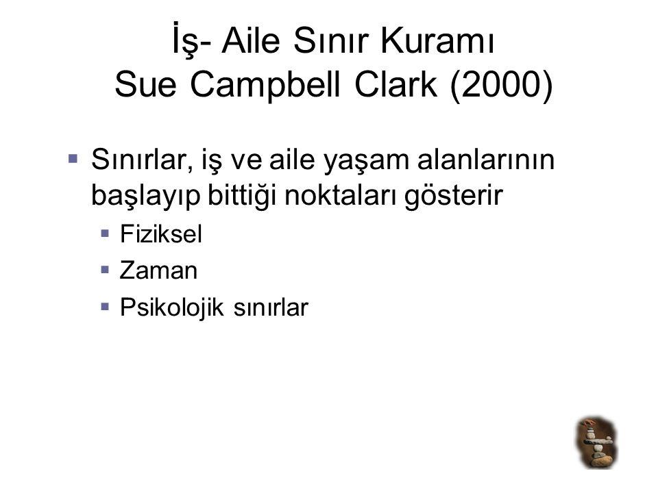 İş- Aile Sınır Kuramı Sue Campbell Clark (2000)