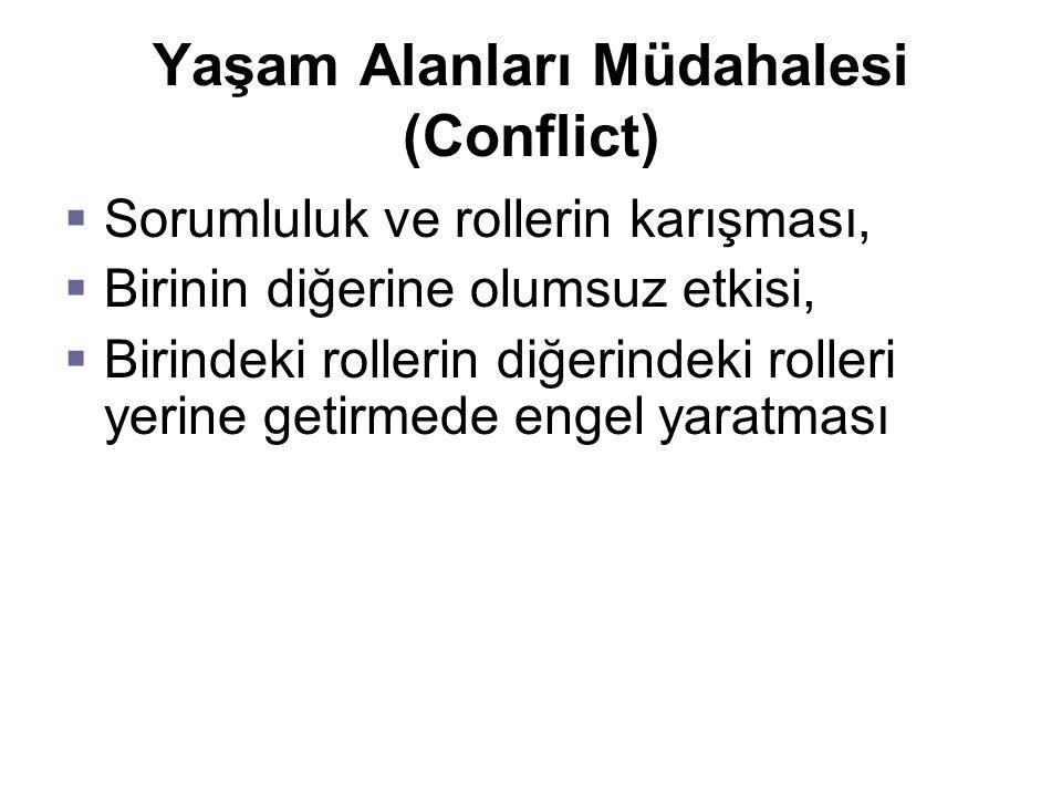 Yaşam Alanları Müdahalesi (Conflict)