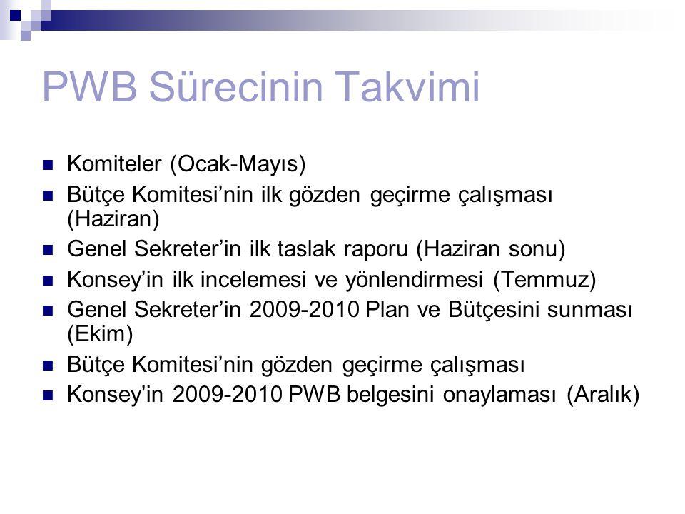 PWB Sürecinin Takvimi Komiteler (Ocak-Mayıs)