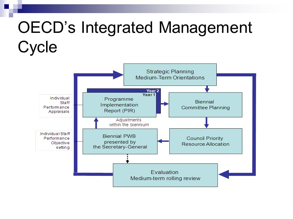 OECD's Integrated Management Cycle