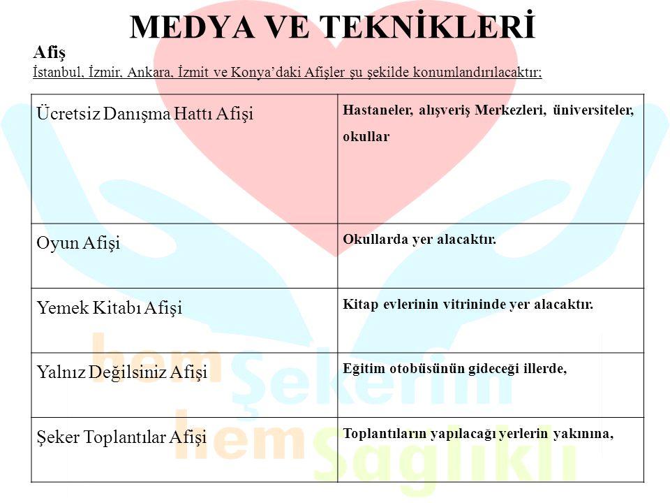 MEDYA VE TEKNİKLERİ Afiş İstanbul, İzmir, Ankara, İzmit ve Konya'daki Afişler şu şekilde konumlandırılacaktır;