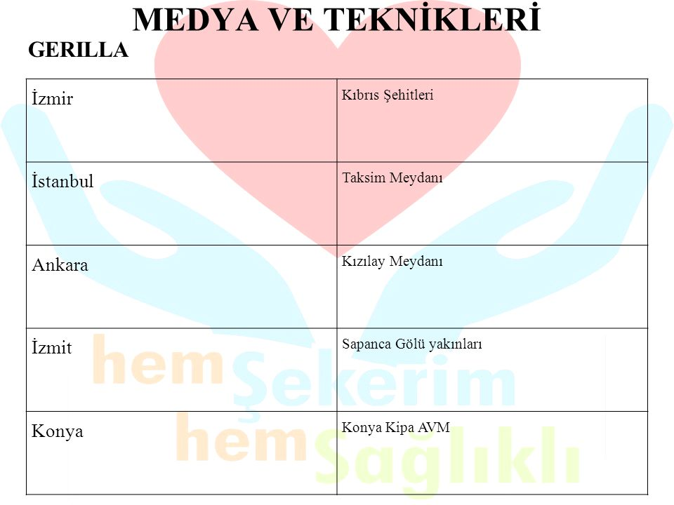 MEDYA VE TEKNİKLERİ GERILLA İzmir İstanbul Ankara İzmit Konya
