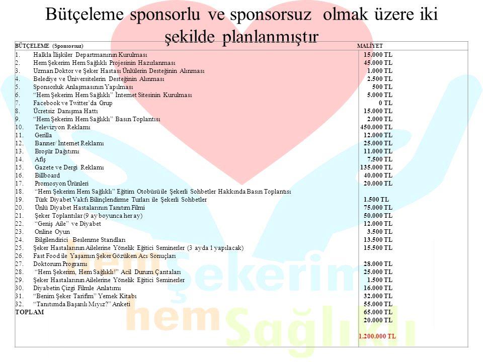 Bütçeleme sponsorlu ve sponsorsuz olmak üzere iki şekilde planlanmıştır