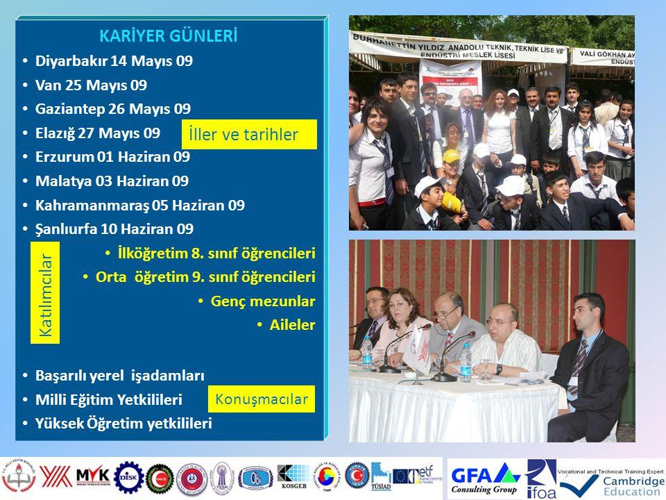 KARİYER GÜNLERİ İller ve tarihler Katılımcılar Diyarbakır 14 Mayıs 09