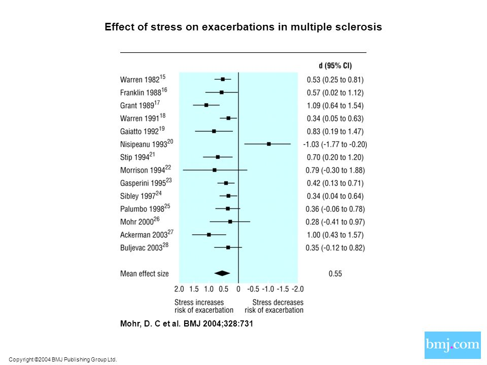 Effect of stress on exacerbations in multiple sclerosis