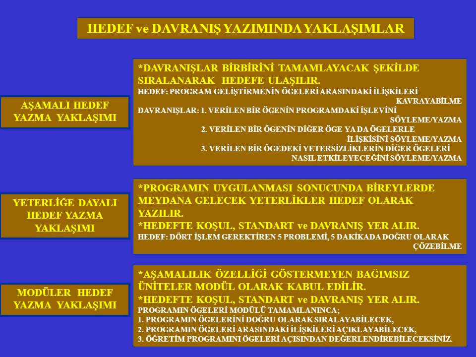 HEDEF ve DAVRANIŞ YAZIMINDA YAKLAŞIMLAR