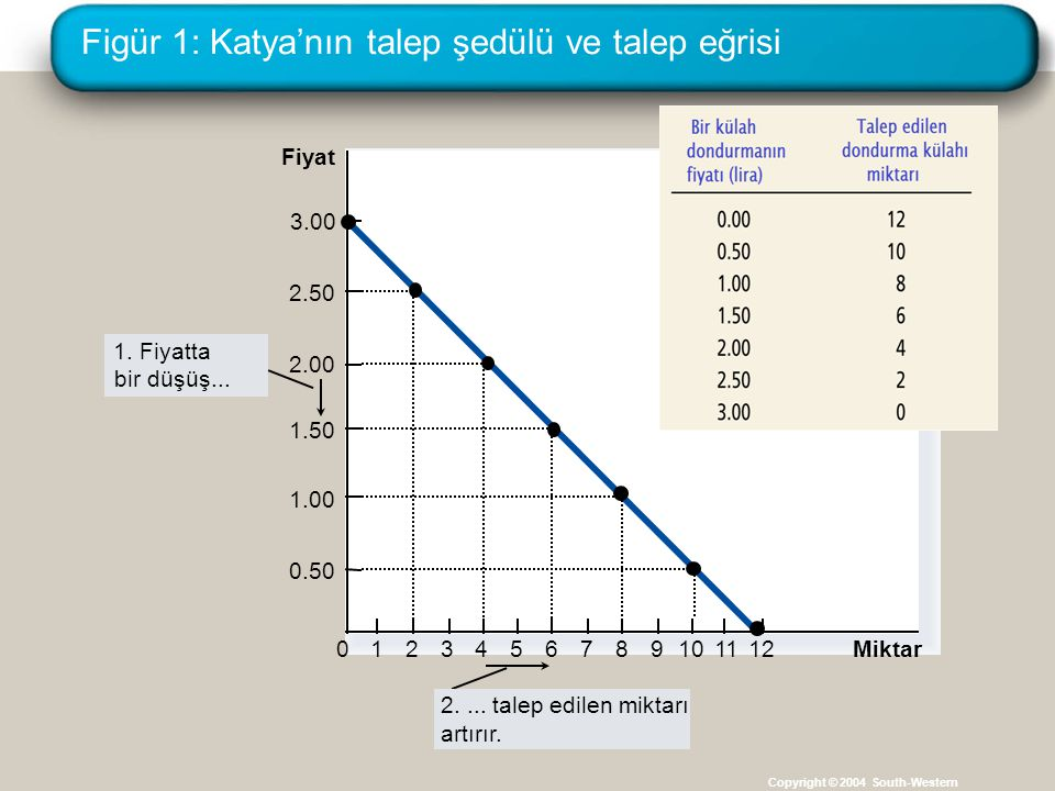 Figür 1: Katya'nın talep şedülü ve talep eğrisi