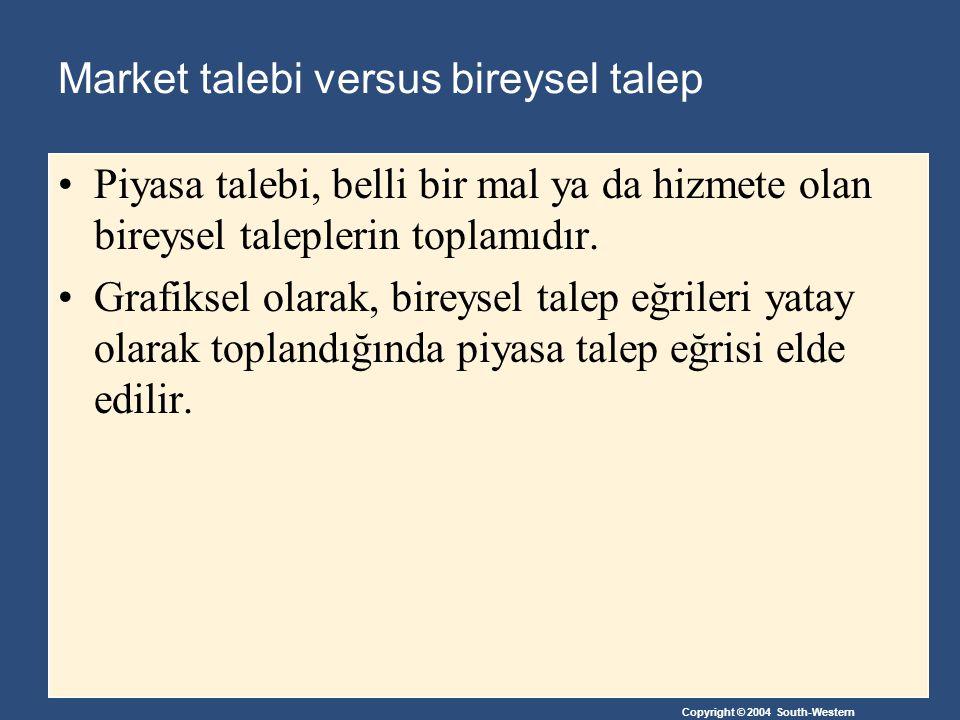 Market talebi versus bireysel talep