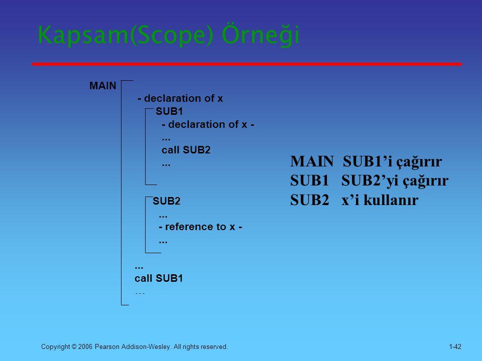 Kapsam(Scope) Örneği MAIN SUB1'i çağırır SUB1 SUB2'yi çağırır