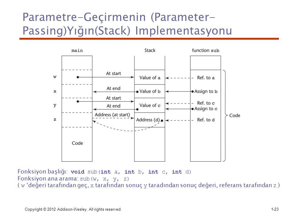 Parametre-Geçirmenin (Parameter-Passing)Yığın(Stack) Implementasyonu