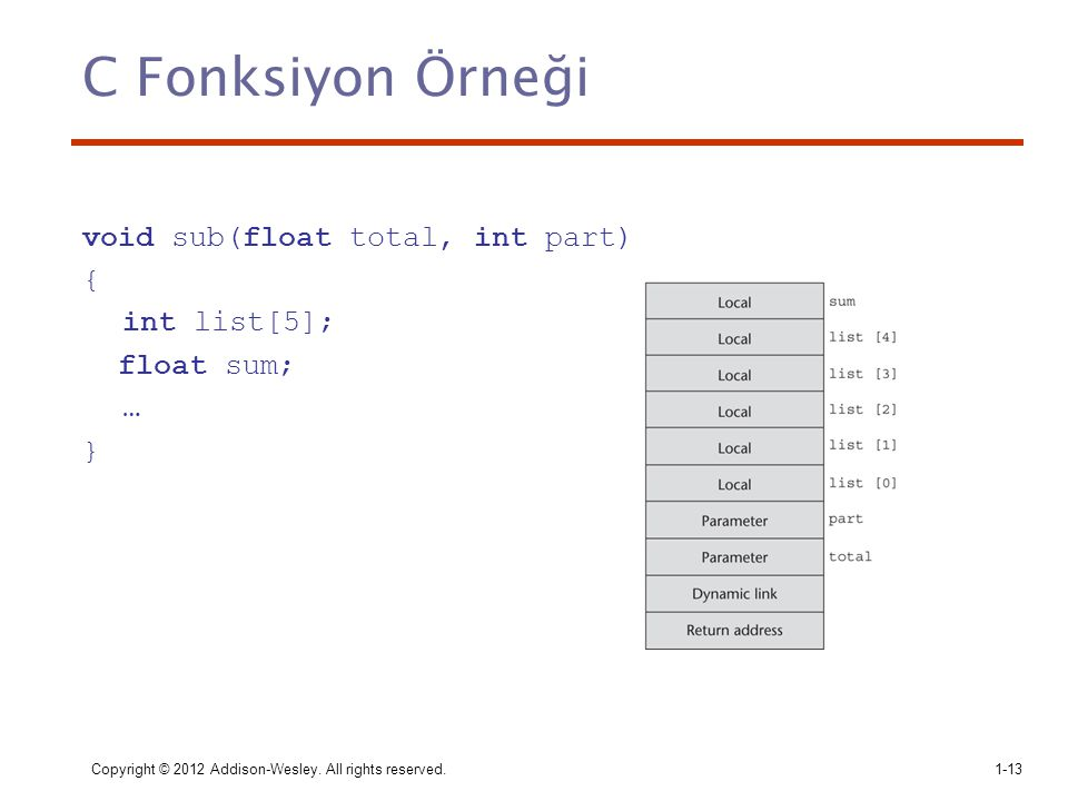 C Fonksiyon Örneği void sub(float total, int part) { int list[5];