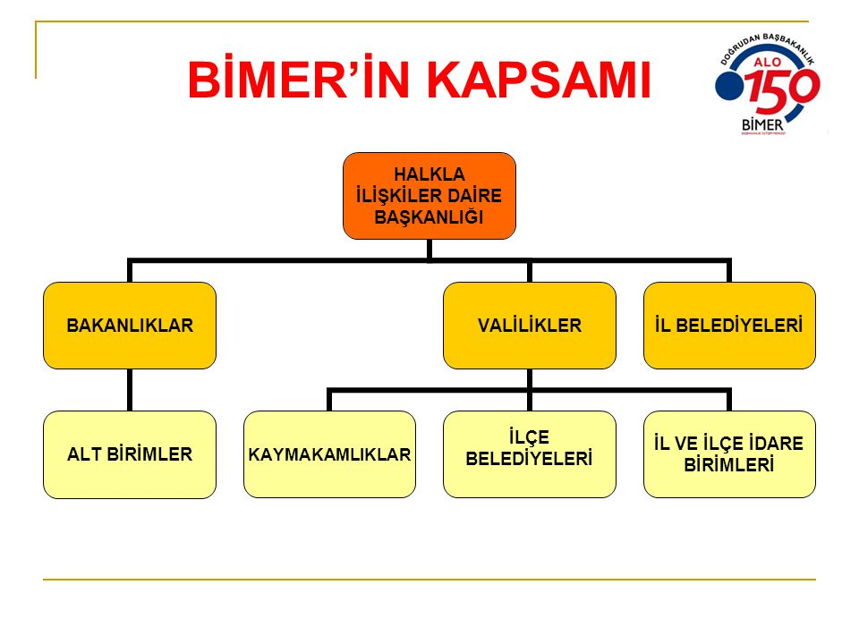 BİMER'İN KAPSAMI