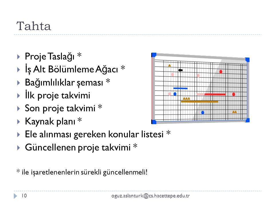 Tahta Proje Taslağı * İş Alt Bölümleme Ağacı * Bağımlılıklar şeması *