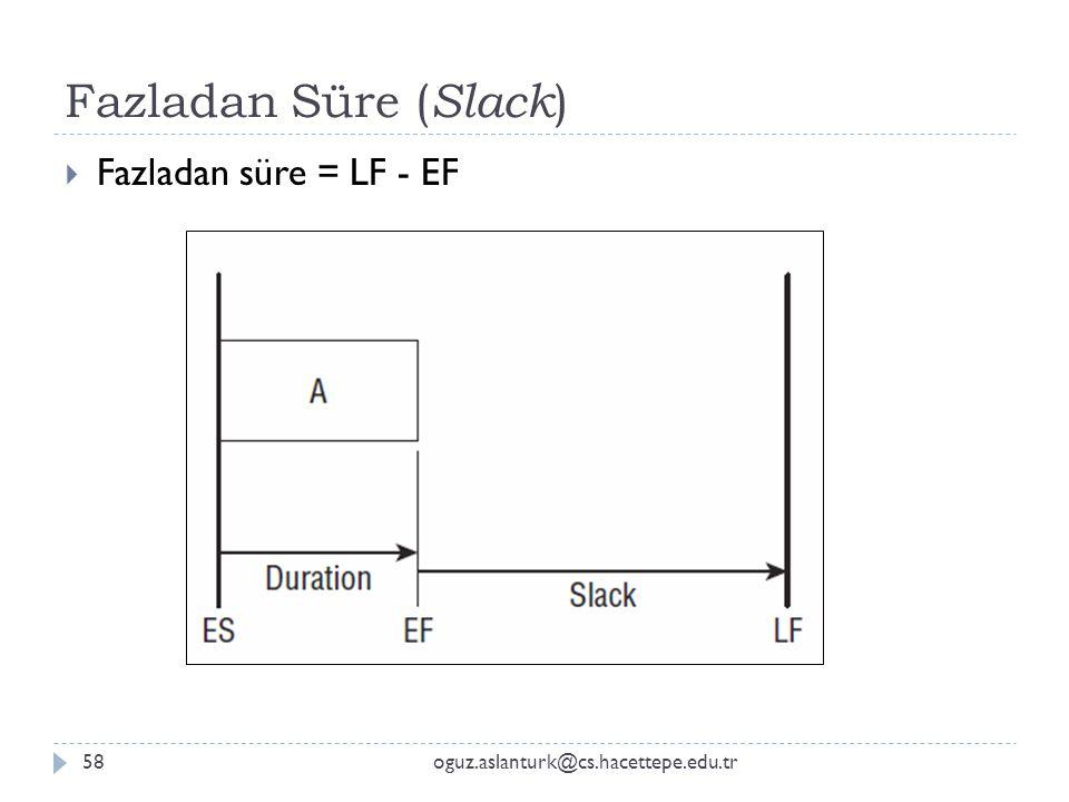 Fazladan Süre (Slack) Fazladan süre = LF - EF