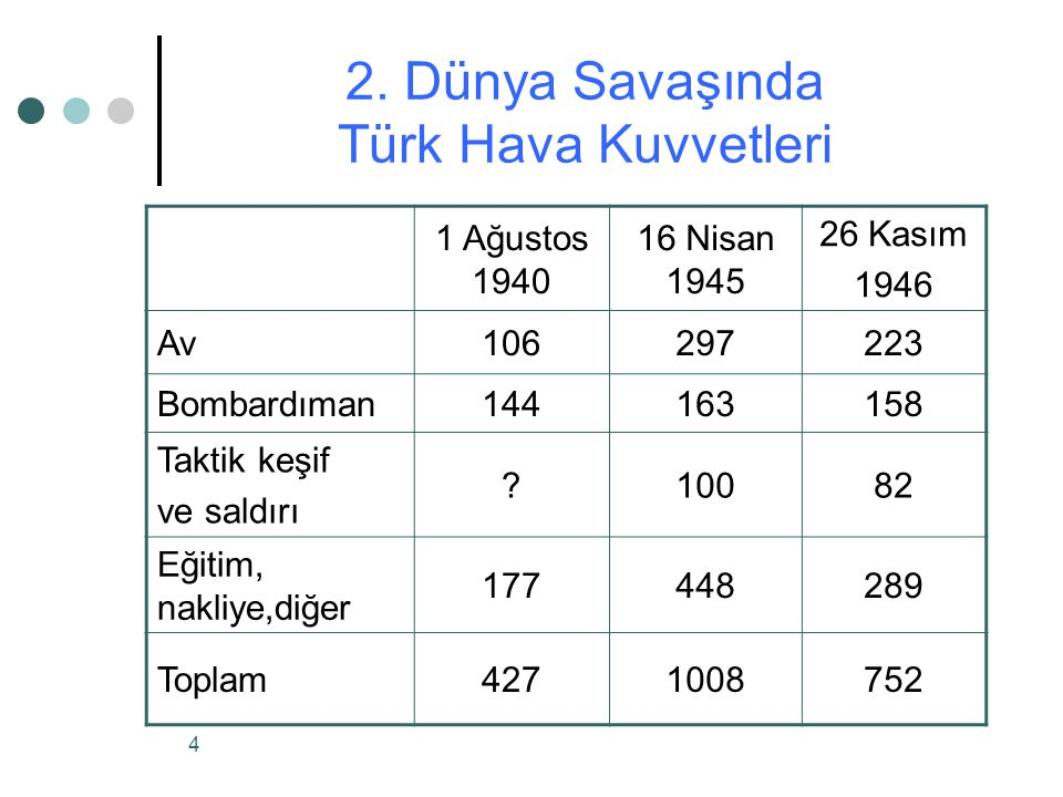 2. Dünya Savaşında Türk Hava Kuvvetleri